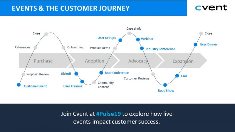 events customer journey