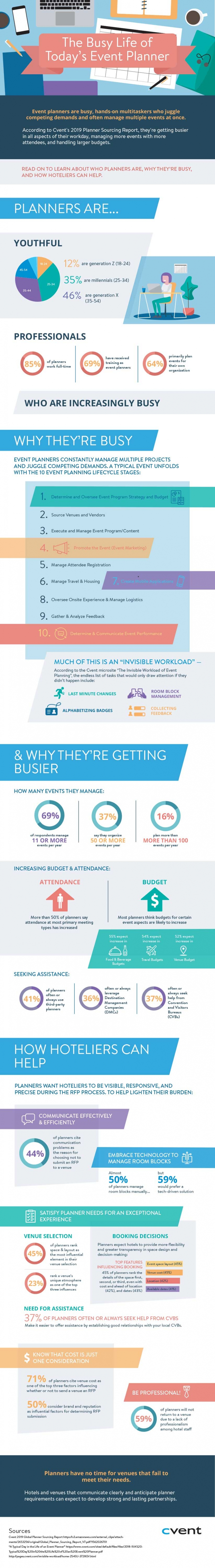 The Busy Life of Today's Event Planner Infographic