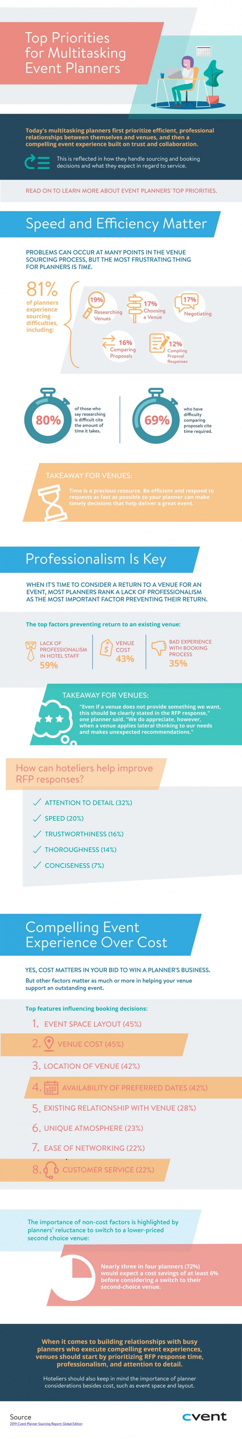 Top Priorities for Multitasking Event Planners Infographic