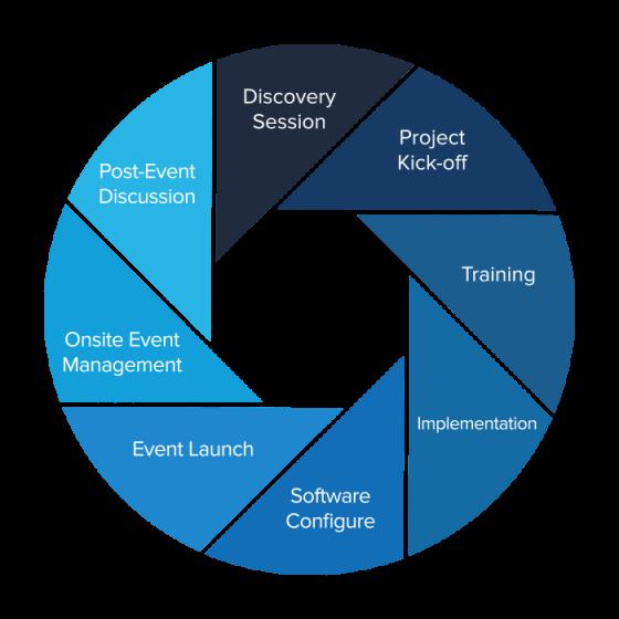 Conference Management Software | Conference Registration | Cvent