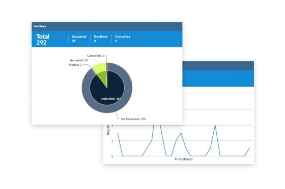 Event Reporting and Dashboards