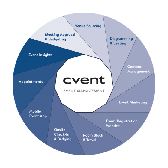 Cvent Event Management Software